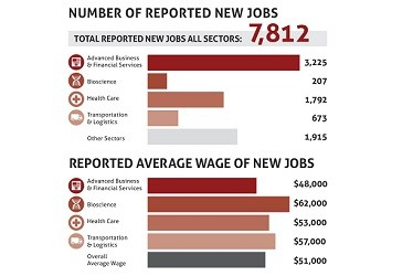 Phoenix Forward new jobs 2015 (375x250)